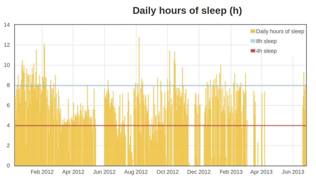 total hours of sleep during polyphasic sleep