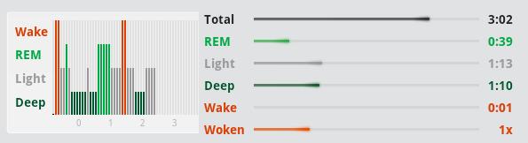 polyphasic sleep phases diagram, everyman schedule