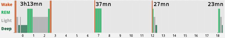 polyphasic sleeping log, sleep phases
