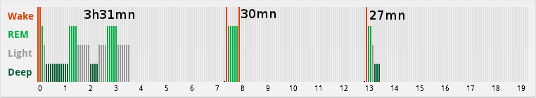sleeping phases measured with zeo with REM, light, deep, sleep