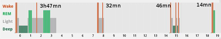 hypnogram showing rem, deep, light sleep in a 3 nap everyman polyphasic sleeping schechudle