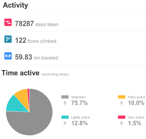 physical activity activity as recorded on fitbit for 16 - 19 April